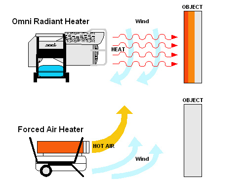 Portable Radiant Waste Used Oil Heater Outdoor Performance Vs Forced Air